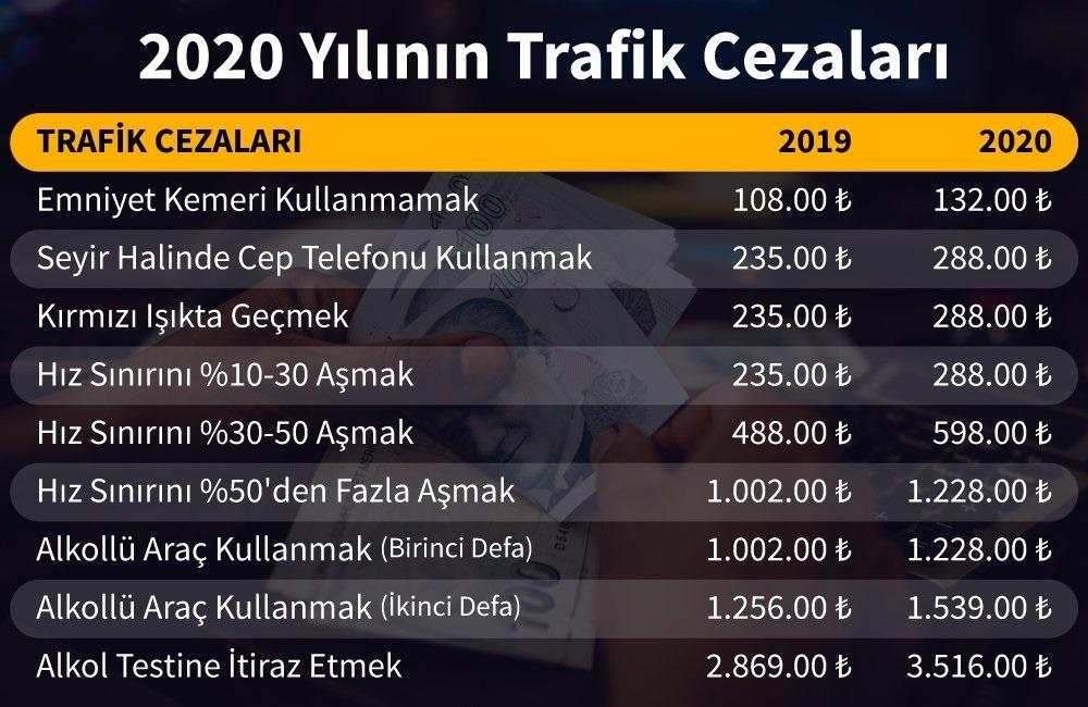 Trafik Cezaları 2020