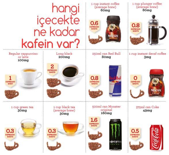 Hangi İçecekte Ne Kadar Kafein Var?